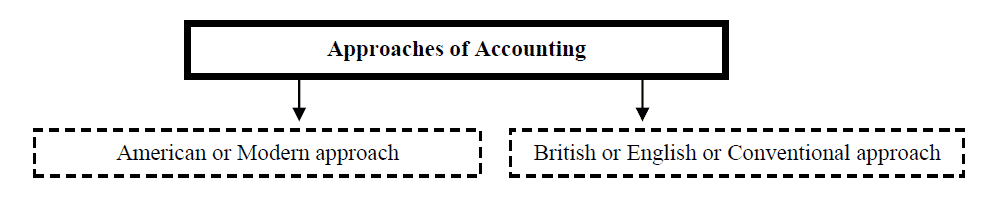 purpose of accounting