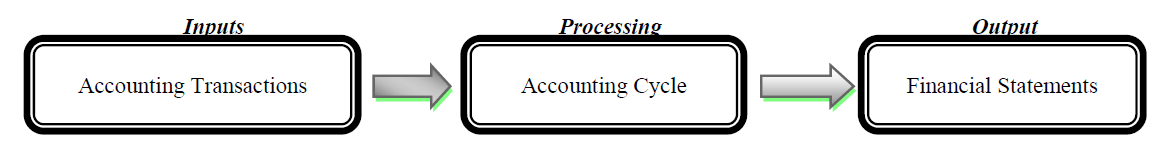 accounting definition