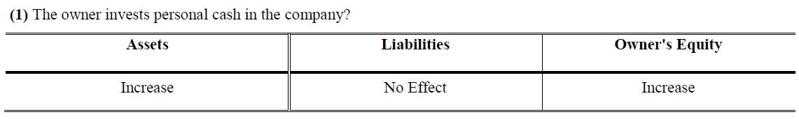 balance sheet equation