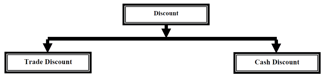 journal entry discount