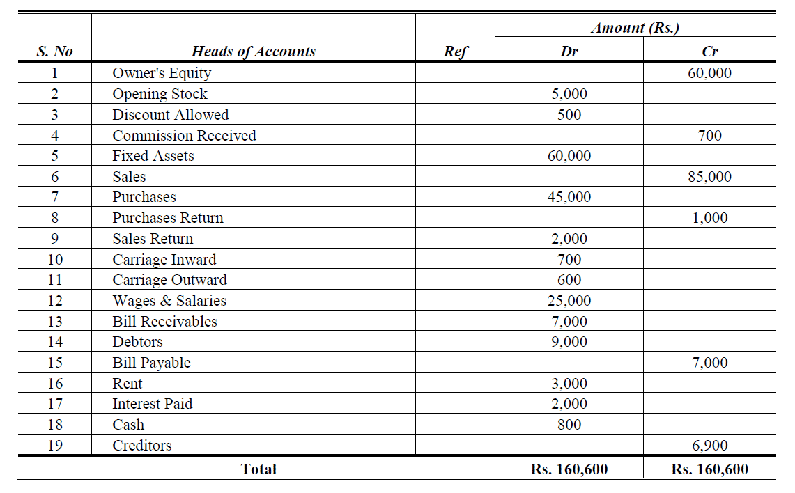 errors in trial balance