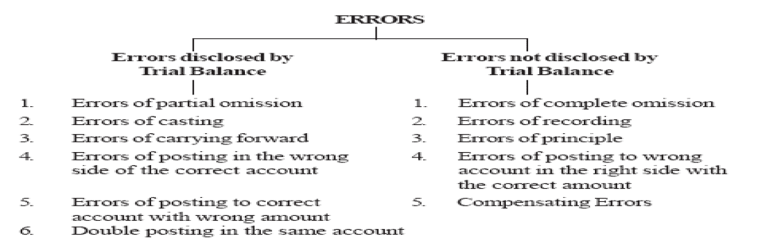 rectification of errors class 11