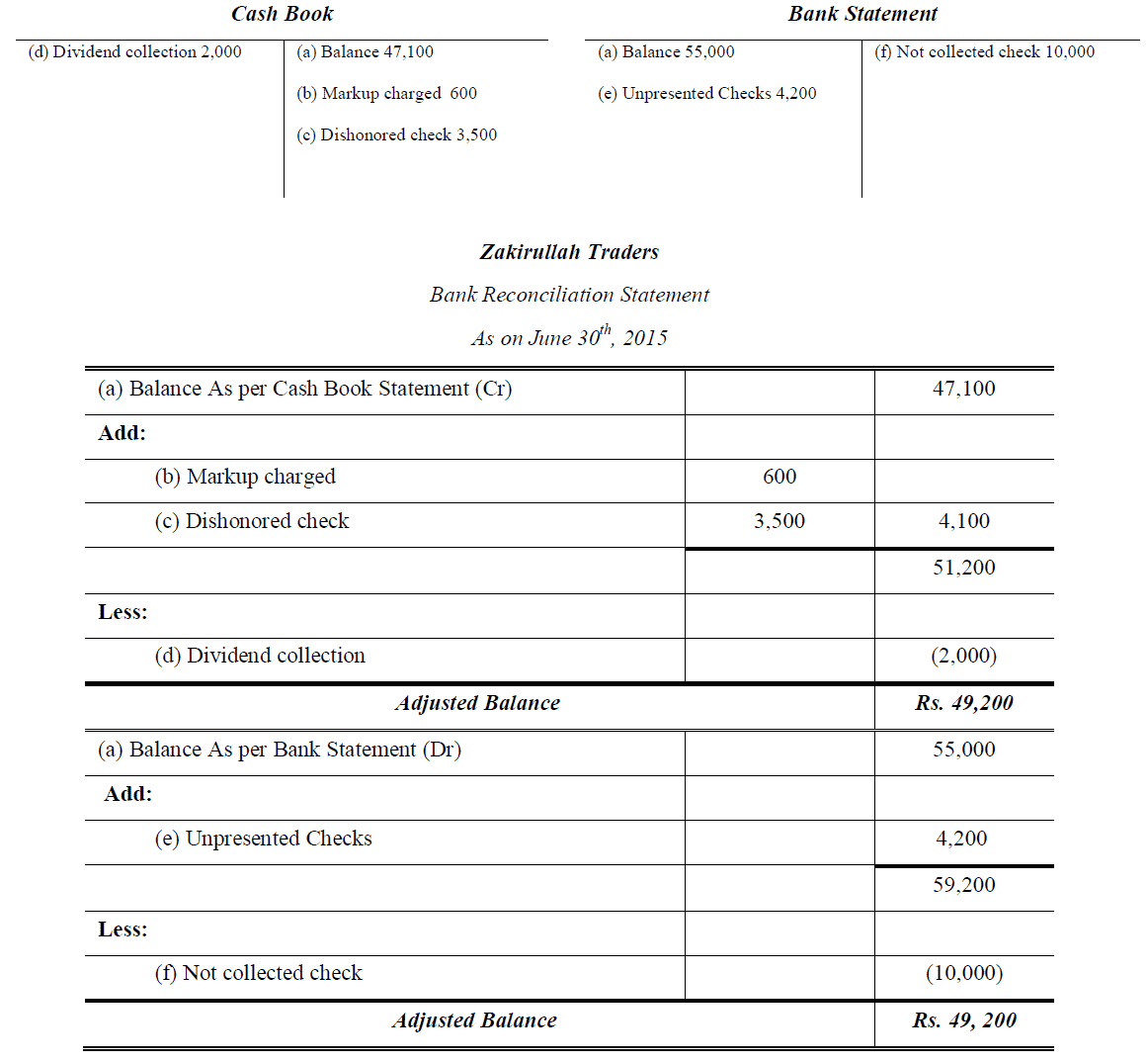 bank reconciliation statement example solution