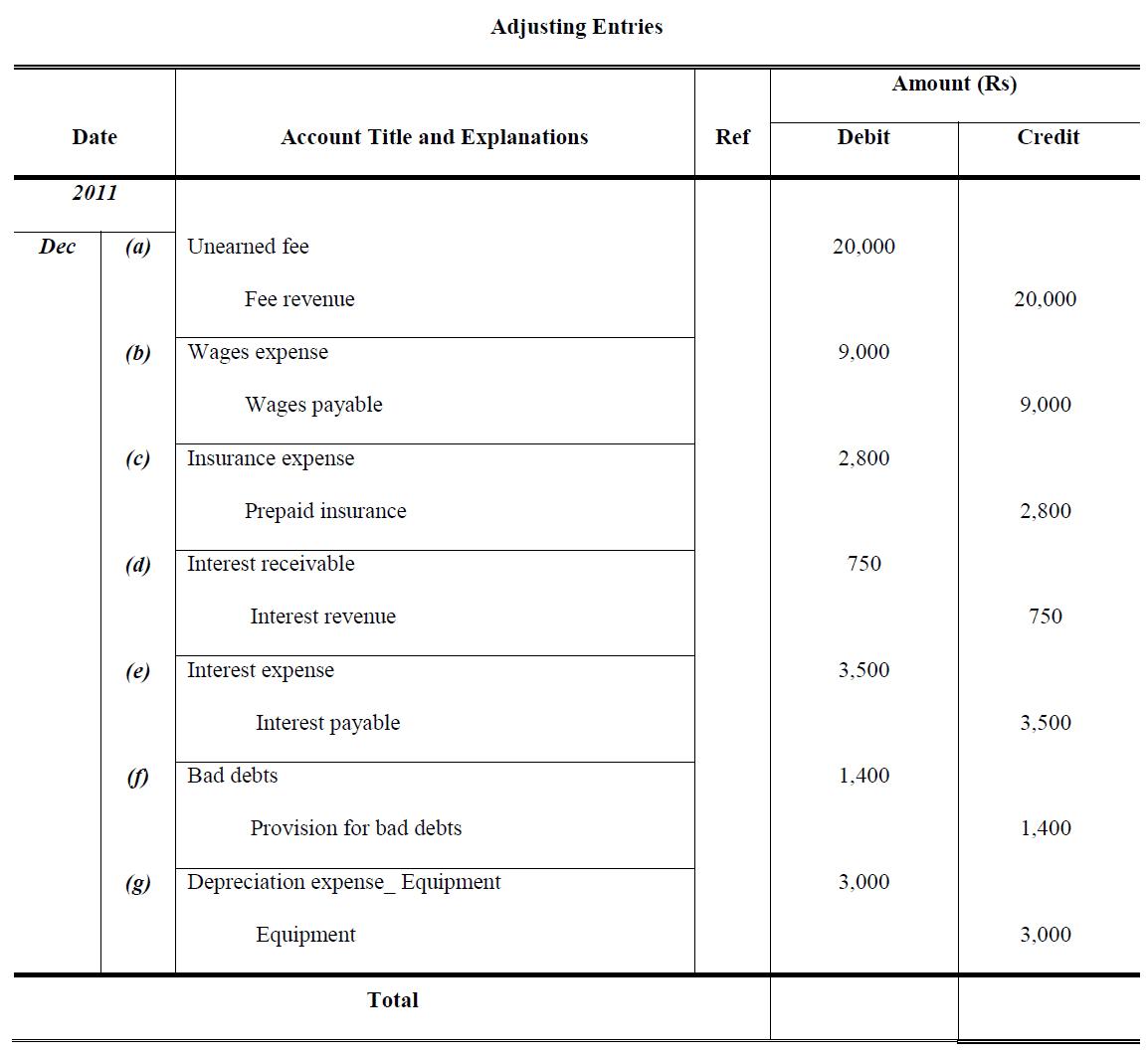 adjusting entries examples