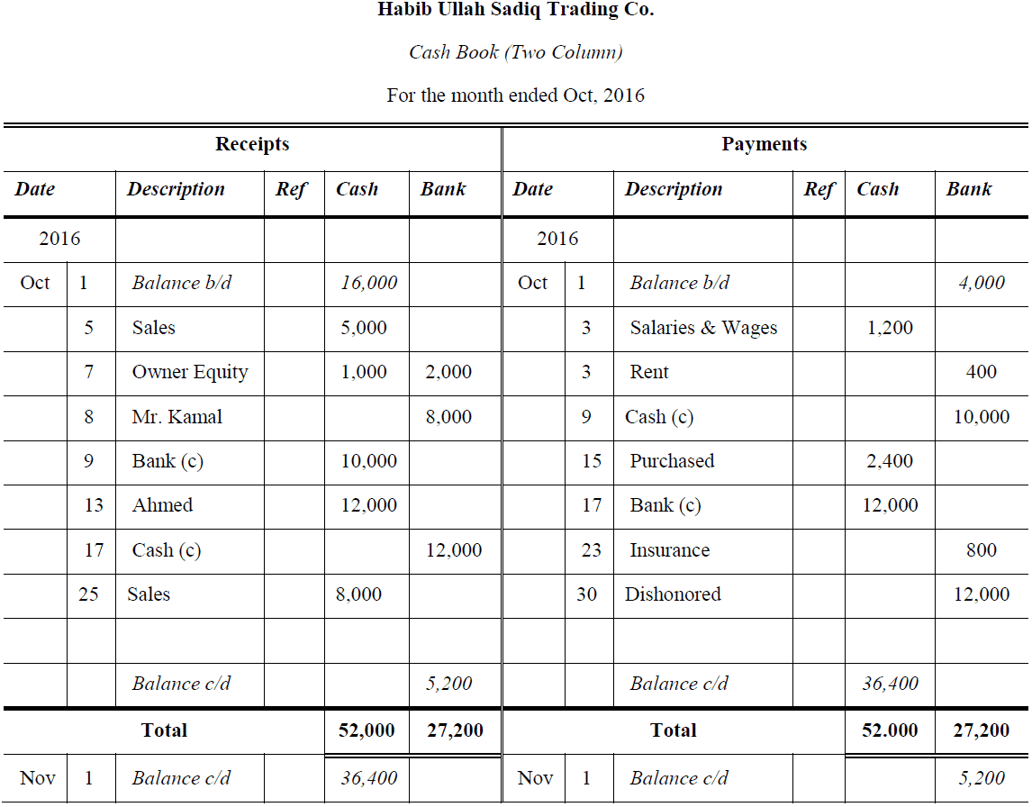 double column cash book problems and solutions