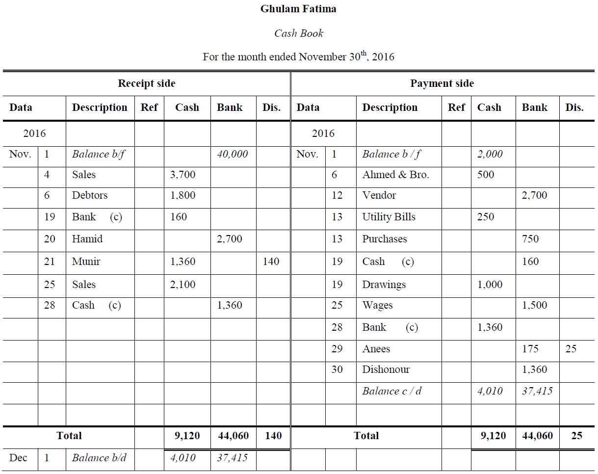 three column cash book questions and answers