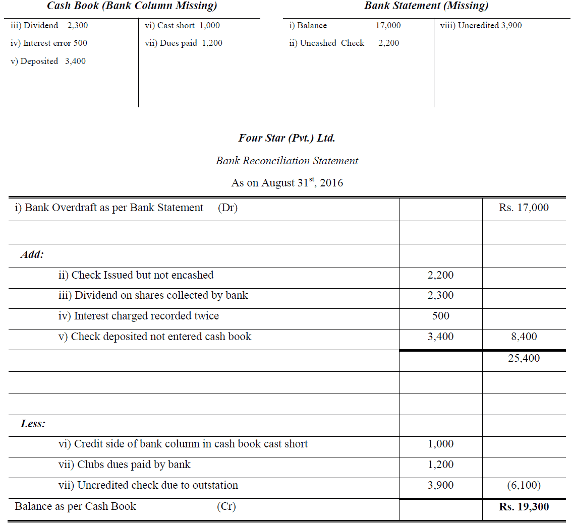 Bank Reconciliation Statement Problem And Solution