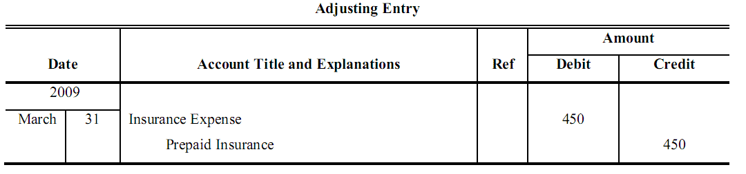 deferred expense adjusting entries problems and solutions