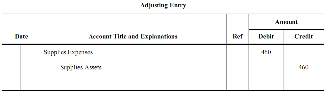 deferred revenue adjusting entries problems and solutions