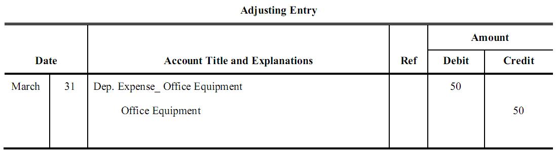 adjustment appreciable assets