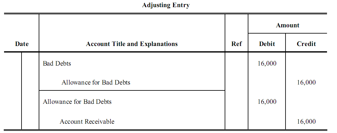 Adjusting Entries Problems and Solutions 2   Accountancy ...