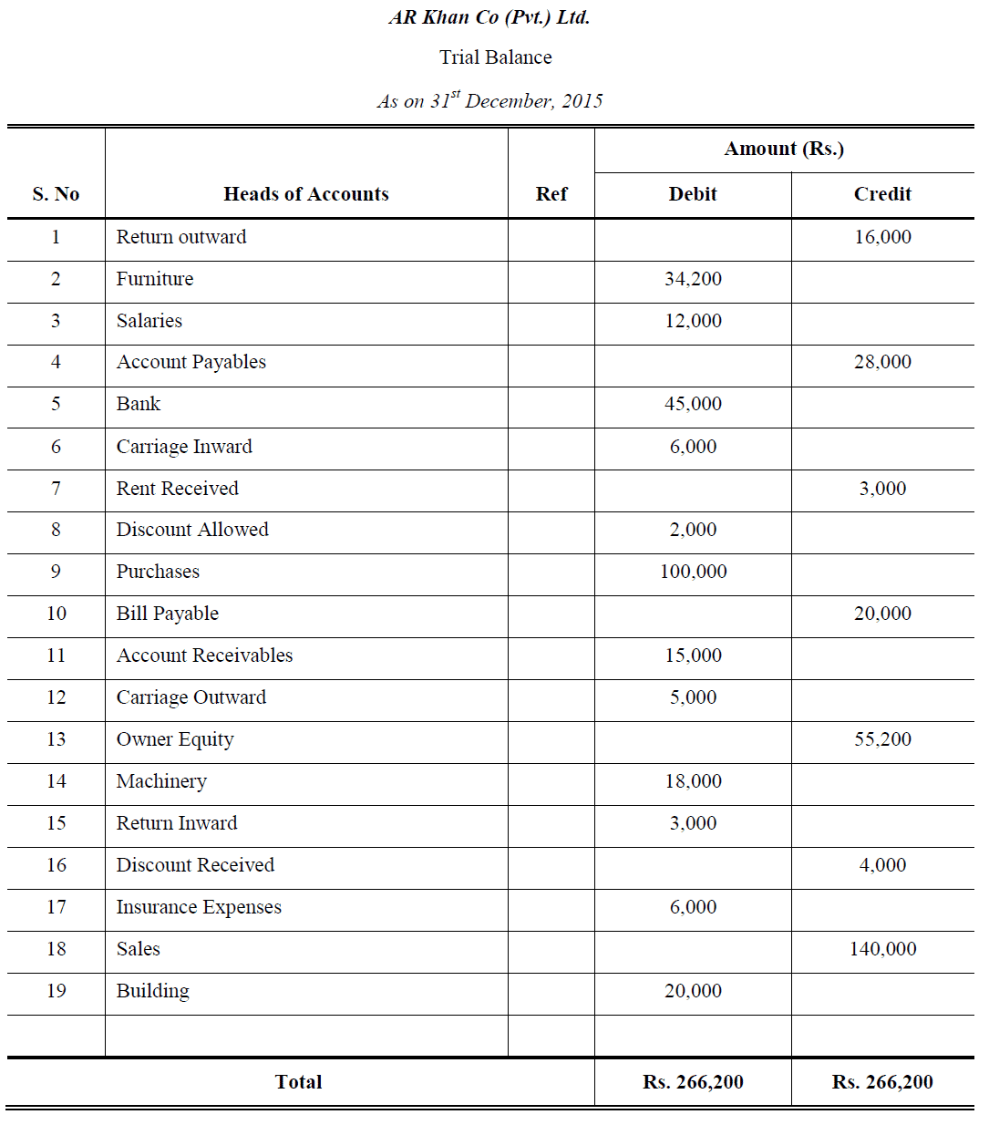 adjusted trial balance example