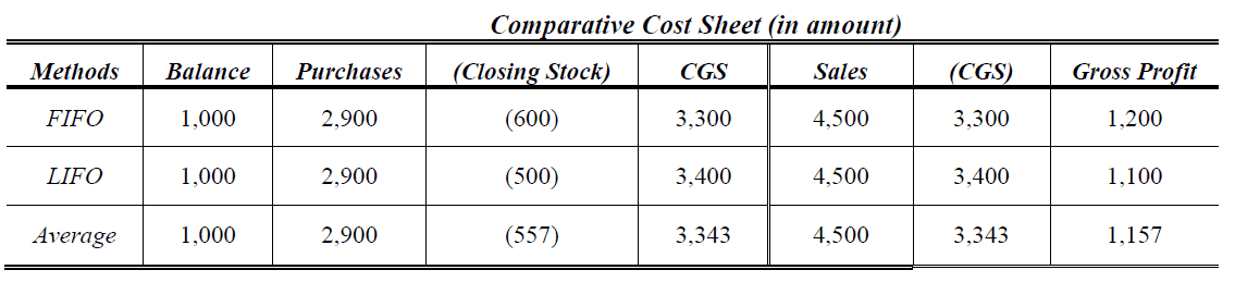 comparative cost sheet