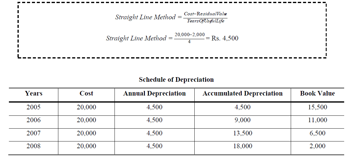 straight line depreciation method example