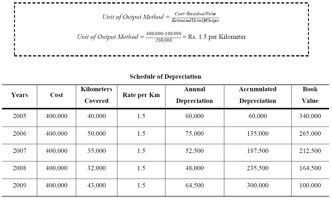 Units of Production Depreciation example