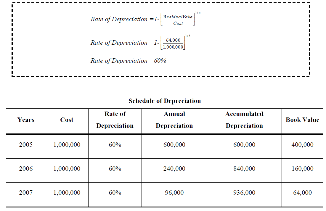 annual depreciation rate Straight-line depreciation formula the straight line calculation, as the name suggests, is a straight line drop in asset value the depreciation of an asset is spread evenly across the life.