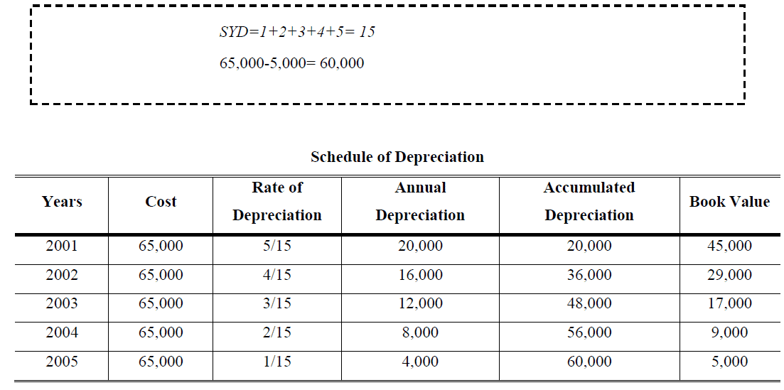 Sum of the Years Digits example