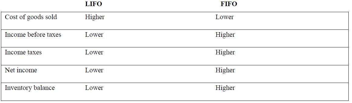 impact of lifo and fifo