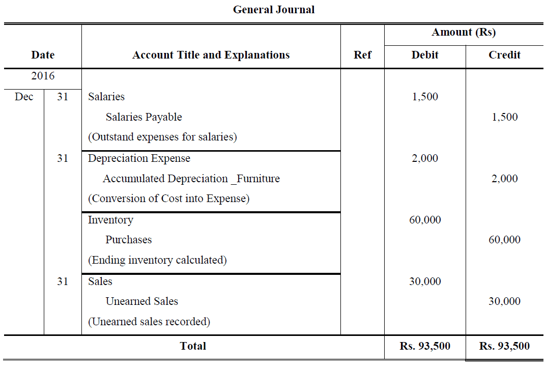 adjusted trial balance problems and solutions
