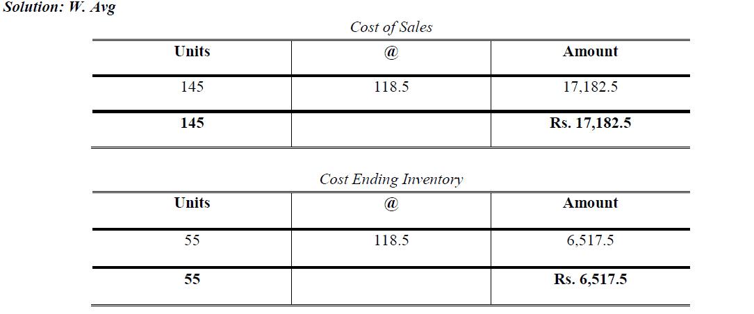 w. average periodic inventory