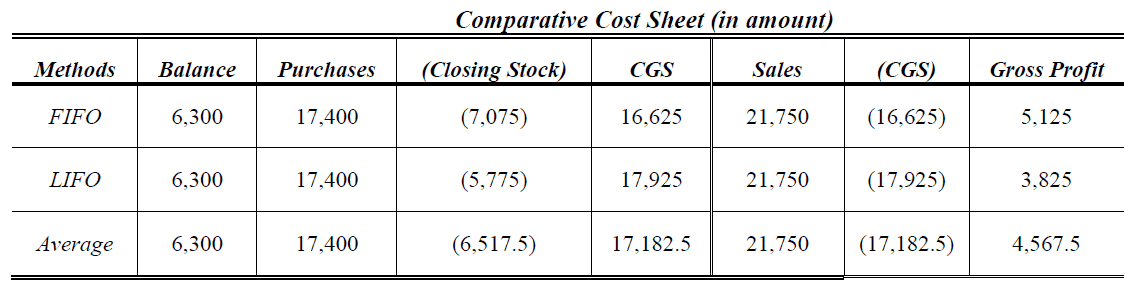 periodic inventory comparative cost sheet
