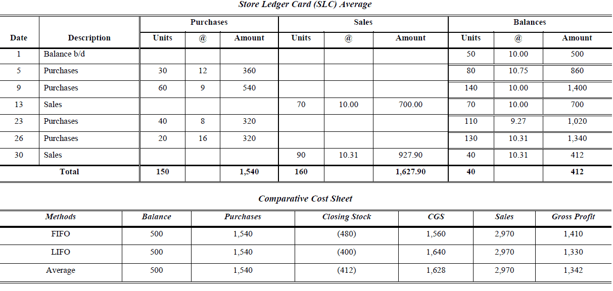 perpetual inventory average and comparative cost sheet