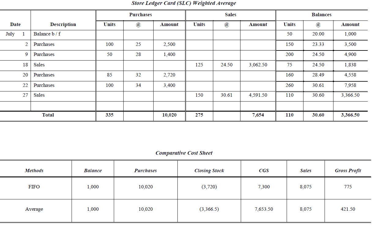 weighted average and comparative cost sheet perpetual inventory