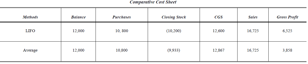 comparative cost sheet perpetual inventory