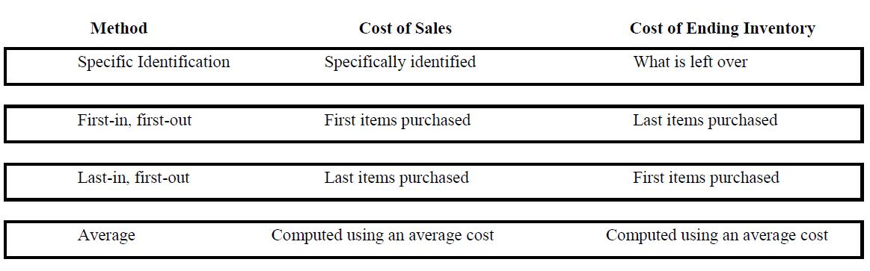 result variation in inventory valuation