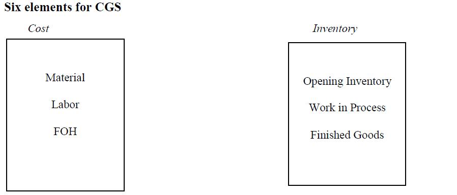 six elements of CGS