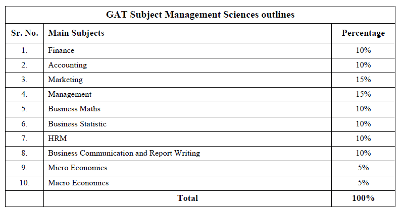 GAT Subject I GAT Management Sciences I MCQs I NTS