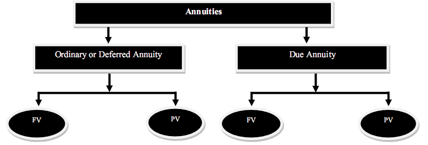 future value of annuity