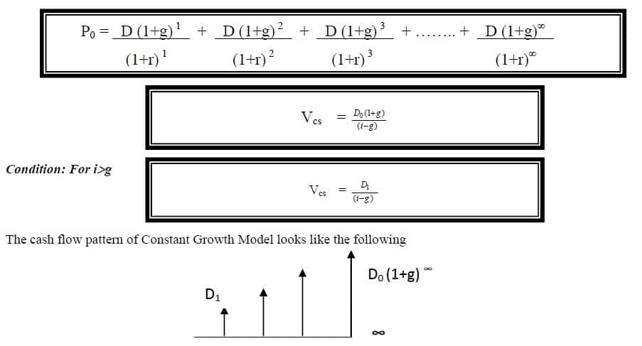 dividend discount model (unlimited constant growth)