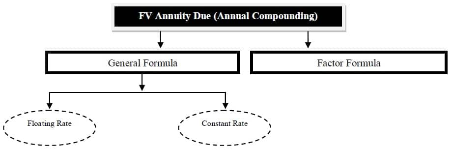 future value of annuity due annual compounding
