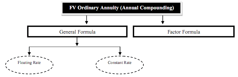 future value of annuity i ordinary and due annuity i examples