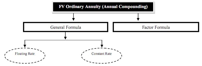 fv of annuity