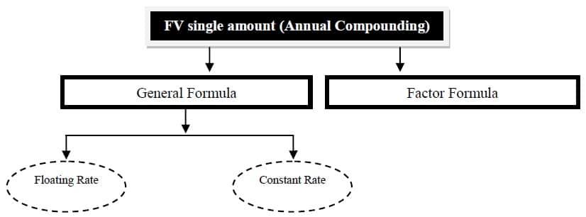 future value of a single amount