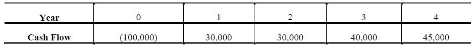 internal rate of return irr example