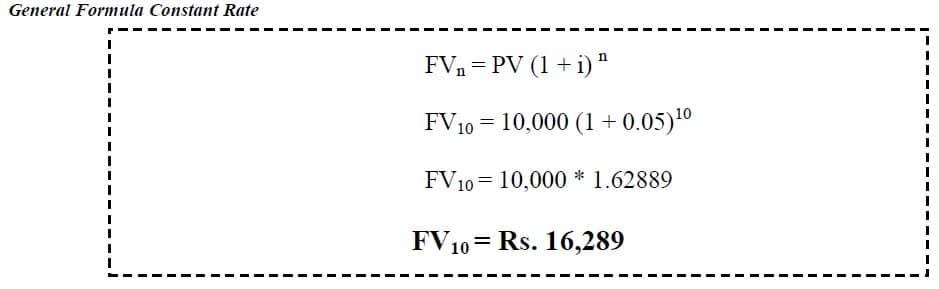 future value annual compounding