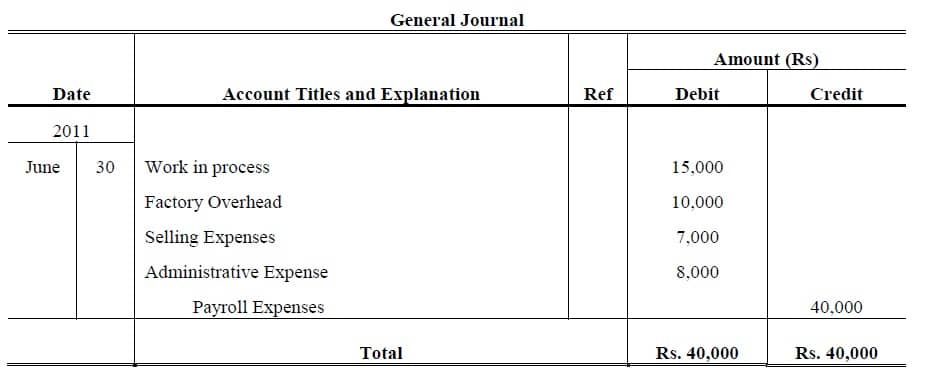 payroll distribution journal entry