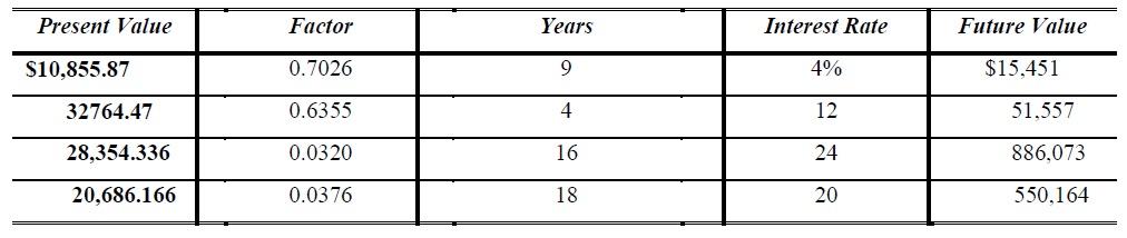present value factor calculator