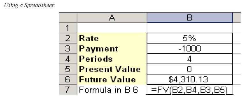 future value of ordinary annuity spread sheet