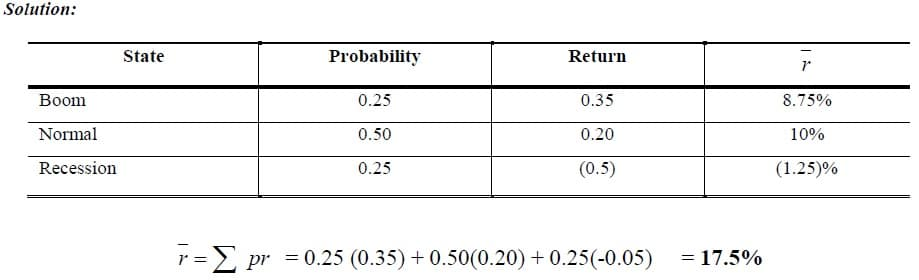 expected rate of return example