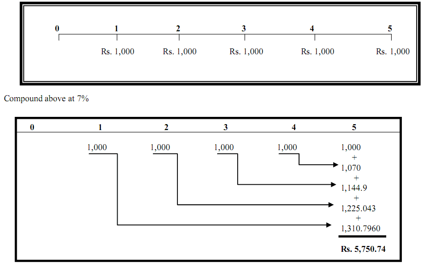 Future Value Of Ordinary Annuity Diagram