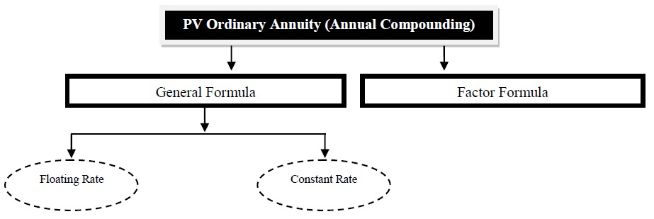 present value of annuity annual compounding