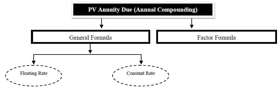 present value of annuity due