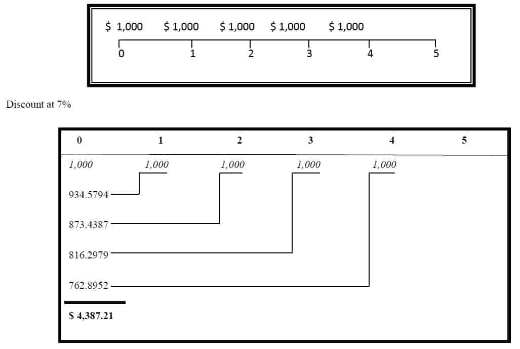 present value of annuity due diagrammatic view