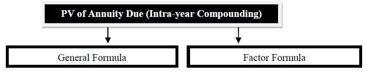 present value of annuity due intra-year compounding