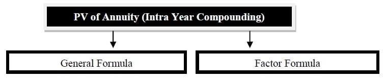 present value of annuity intra-year compounding