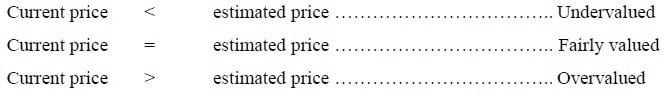 share pricing